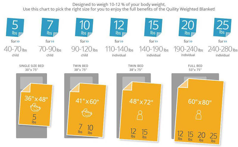 Quility Weighted Blanket Adults Singles Size Chart