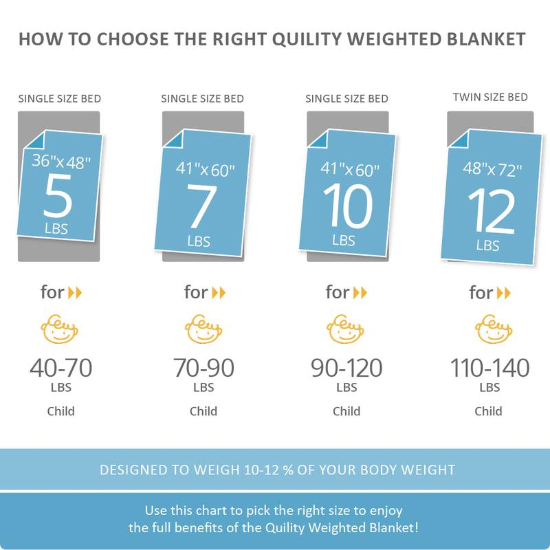 Quility Weighted Blanket Kids Size Chart