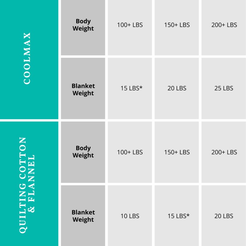 Weighting Comforts Coolmax Weighted Blanket - Weight And Size Chart
