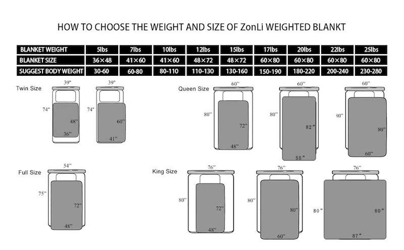 Zonli Blanket Weight Chart And Sizes